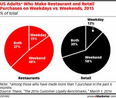 US Adults* Who Make Restaurant and Retail Purchases on Weekdays vs. Weekends, 2015 (% of total purchases)