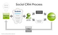 Social CRM Process 1