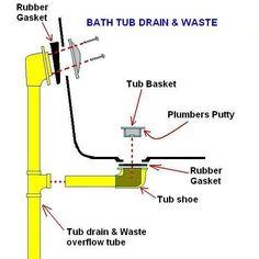 Bathroom Sink Plumbing | Plumbing and Sinks