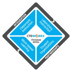 Award-winner Peoria Total CTE Program Delivery Model