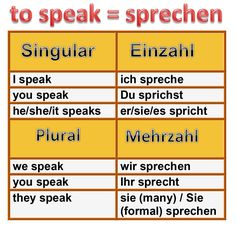 Conjugation and tenses of the irregular German verb 'sprechen', its various uses in the German language with examples and English translations Basic German, Learn German, Learn English, German Grammar, German Language, Verb Conjugation, Irregular Verbs, Don't Speak, English Translation