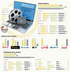 Telmex y Netflix son los favoritos para la televisión en internet