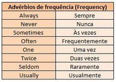 Adverbs of Frequency English Time, English Course, Learn English Words, English Study, English Class, English Lessons, Learn Spanish, Portuguese Language, Spanish Language