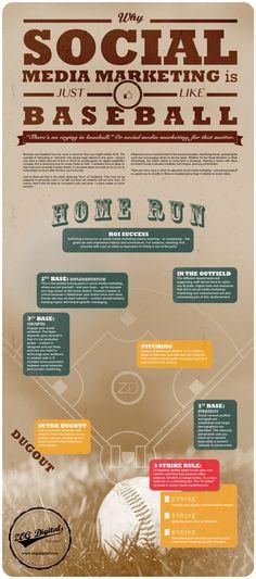 #SocialMediaMarketing And Baseball  www.digitalinformationworld.com/2013/07/social-media-marketing-and-baseball.html