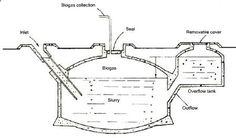 BIOGASPLANT PICTURE ~ Biogas Plant Digester Design Construction Blog Biogas Generator, Appropriate Technology, Energy
