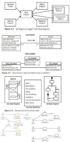 Uml class diagram cheat sheet constructors wiring diagram 24 best working uml unified modeling language code images on rh pinterest com uml 20 quick reference uml class diagram basics ccuart Images
