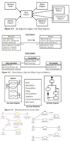 UML cheat sheet | programming | Pinterest | Best Software ideas