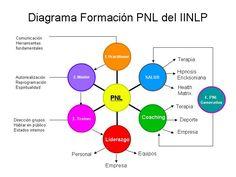 Diagrama formación en PNL