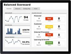 Balanced scorecard for mobile - design the mobile version first, before the desktop version!