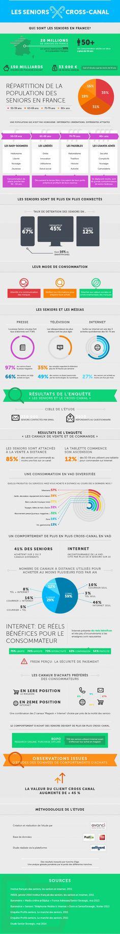 [Infographie] Les Seniors, le cross-canal et le e-commerce