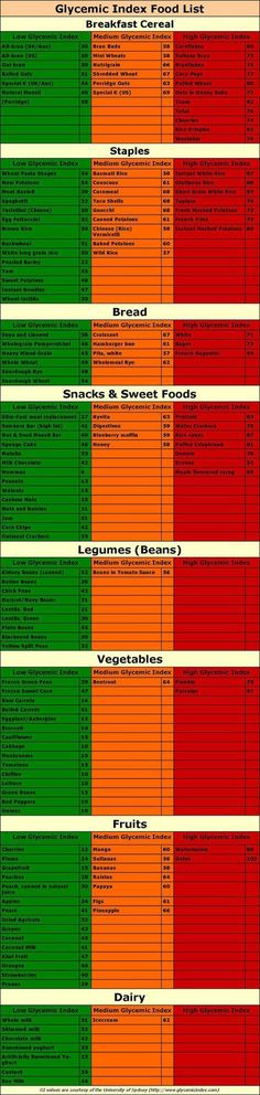 Glycemic Index Food List with Slow and Fast Carbs | Low Glycemic Foods #sugardetoxfoods