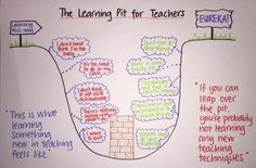 Learning Pit for Teachers