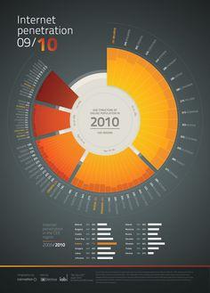 Uso  de Internet 2009/2010 por edad y paises