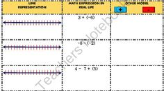 Free Integers Foldables from SisterBBB on TeachersNotebook.com -  (5 pages)  - Integers Notes