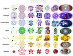 chakras musical notes | Gneiss Moon Astrology