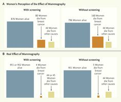 The chart comes from the Swiss Medical Board, which recently recommended that the country phase out mammography screening programs. Their recommendation caused an uproar, but the board still stands by it. #mammogram #breast cancer