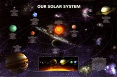 Our Solar System Posters at AllPosters.com 36 x 24 in $9.99 Save 70%$2.98 [8/29/13] This versatile and affordable poster delivers sharp, clean images and a high degree of color accuracy. Your poster is printed with an offset lithography press with a coating to protect the inks.