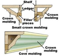 How to make a shelf above bead board