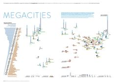 Megacities, a visualization by In Graphics Magazine.