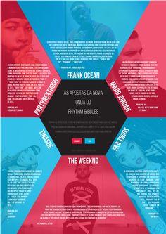 Infográfico - As apostas da nova onda do Rhythm & Blues - Alexandre Grunwald - SATC