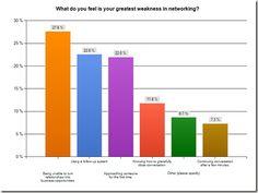 Networking - Greatest weakness in networking