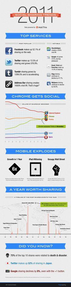 Social Sharing Trends (2011)