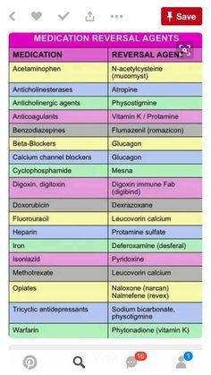 190 Best Pharmacology Images Nursing Notes Nurses Nursing Schools