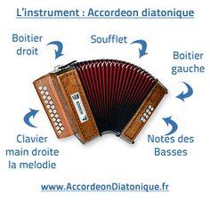 Accordéon diatonique Tablatures 20 morceaux Tex-Mex