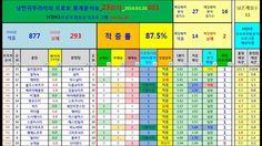 [한국어]_23회차_2016.03.20.003_Football Betting Tips Predictions Table_프로토분석_...
