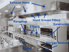 Commercial Kitchen Configuration