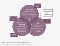 Positioning of Sustainability Footprints methodology within existing management theory. Learn more in the IEMA Certificate in Sustainability Strategy bit.ly/1ULq5w9