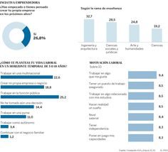 Expectativas laborales de los Universitarios españoles #infografia #education #empleo | TICs y Formación