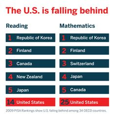 The U.S. is falling behind, as of 2009 we were 14th in reading and 25th in math. We know America can do better. Get involved with StudentsFirst to make a difference. http://studentsfirst.org