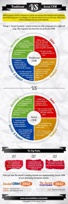 Traditional CRM vs Social CRM #infographics