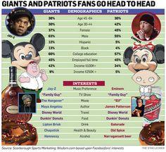 Giants fans favorite book is Wimpy Kid and Patriots fans favorite book is Harry Potter Wimpy Kid, Patriots Fans, Education College, For Facebook, Jay Z, Eminem, Super Bowl, Infographics, Harry Potter