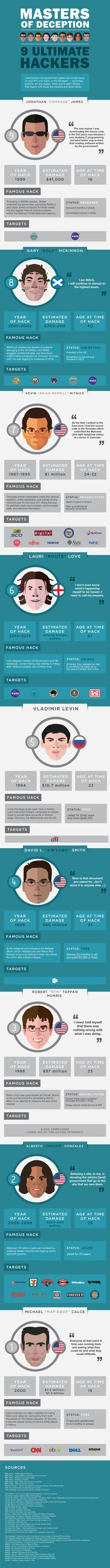 Masters Of Deception 9 Ultimate Hackers   #Infographic #Hackers #Hacking