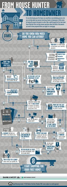 This first time home buyer flowchart. Idea infographic #usa