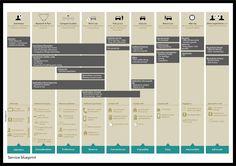 service blueprint - Google-søk