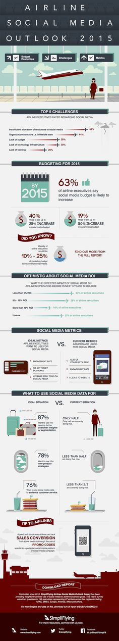 Airline Social Media Out Look 2015