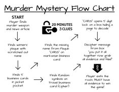 D I Y Murder Mystery Escape Game Printable Big Escape Rooms Free Escape Room For Kids The Treasure Map Mystery Welcome Cool Secret Codes For Kids Free Printables Coding For Kids Escape The Room Records… Mystery Escape Room, Escape Room Diy, Escape Room For Kids, Escape Room Puzzles, Escape Room Design, Mystery Games For Kids, Murder Mystery Games, Murder Mysteries, Mystery Dinner Party
