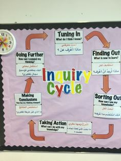 As I discussed in one of my previous posts, Making the Inquiry Cycle Tangible , one of my personal goals this year was to focus more on Kath Murdoch's Inquiry Cycle. As a PYP teacher, this is one...