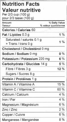 Haskap Nutritional info