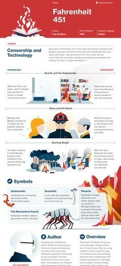 Fahrenheit 451 infographic