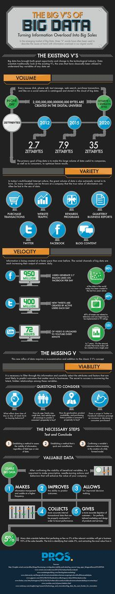 2013/May/15 - The Big V's of Big Data – Turning Information Overload Into Big Sales Big data has brought both great opportunity and change to the technological industry. Data scientists traditionally look at the existing V's, the ones that have classically been utilized to understand key variables of any data set. #infographic #bigdata