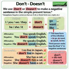 Don't and Doesn't in English – Simple Present Tense – Negative Sentences English Grammar Tenses, Teaching English Grammar, English Sentences, English Verbs, English Vocabulary Words, English Language Learning, English Vinglish, German Language, Japanese Language