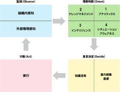 PDCAサイクルからOODAループへ!改善プロセスの考え方を見直そう【戦略的データマネジメント講座】 (3/4):EnterpriseZine(エンタープライズジン)