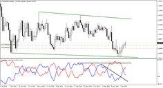Where is EURUSD heading? - Trade Pips