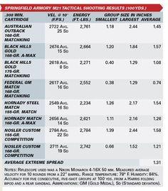 Ballistic Chart  Sniper Data Stuffffffff    Grafy