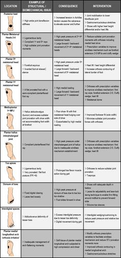 An example of biomechanical causes and treatments for foot blisters according to anatomical location. This is general advice only and should not to be seen as specific advice for your blisters! (Psoas Release New Years) K Tape, Psoas Release, Podiatry, Athletic Training, Sports Medicine, Anatomy And Physiology, Feet Care, Massage Therapy, Acupuncture