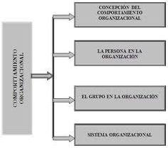 1903-1981, Psicólogo organizacional estadounidense,basándose en los estudios de Mayo desarrollo cuatro modelos de organización. Autoritario, Benevolente-autoritario, consultivo y participativo.